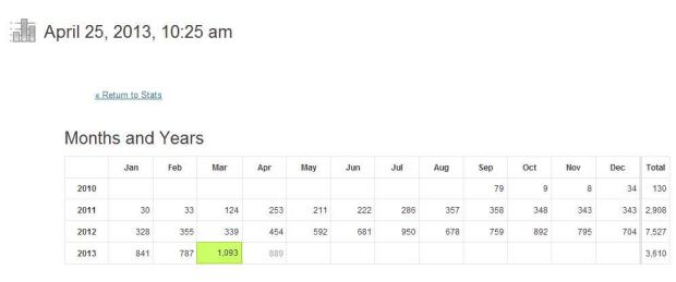 My Blog's status 2013, thanks to all visitors